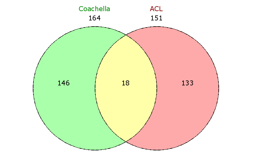 Venn Diagram: Coachella x ACL