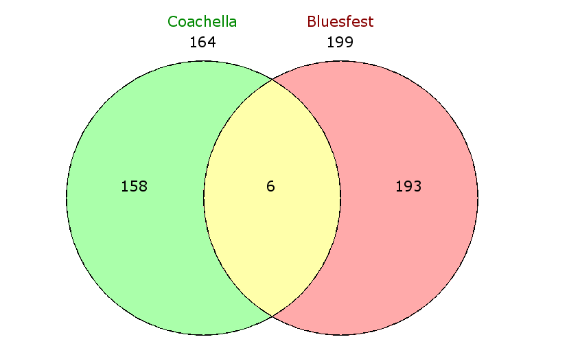 Venn Diagram: Coachella x Bluesfest